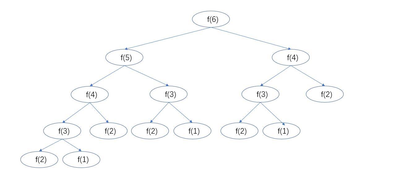 斐波那契函数n=6时,递归调用树