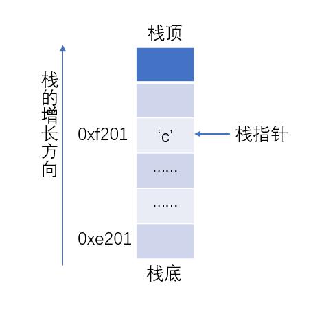 数据结构碎碎念(二)